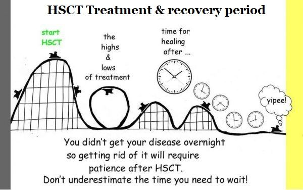 HSCT Treatment and Recovery
