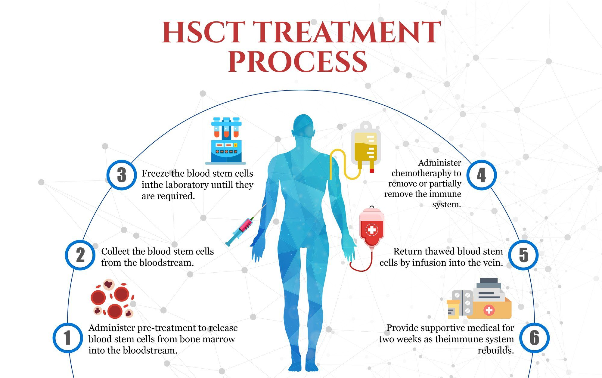 How does HSCT work for MS